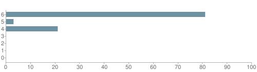 Chart?cht=bhs&chs=500x140&chbh=10&chco=6f92a3&chxt=x,y&chd=t:81,3,21,0,0,0,0&chm=t+81%,333333,0,0,10|t+3%,333333,0,1,10|t+21%,333333,0,2,10|t+0%,333333,0,3,10|t+0%,333333,0,4,10|t+0%,333333,0,5,10|t+0%,333333,0,6,10&chxl=1:|other|indian|hawaiian|asian|hispanic|black|white